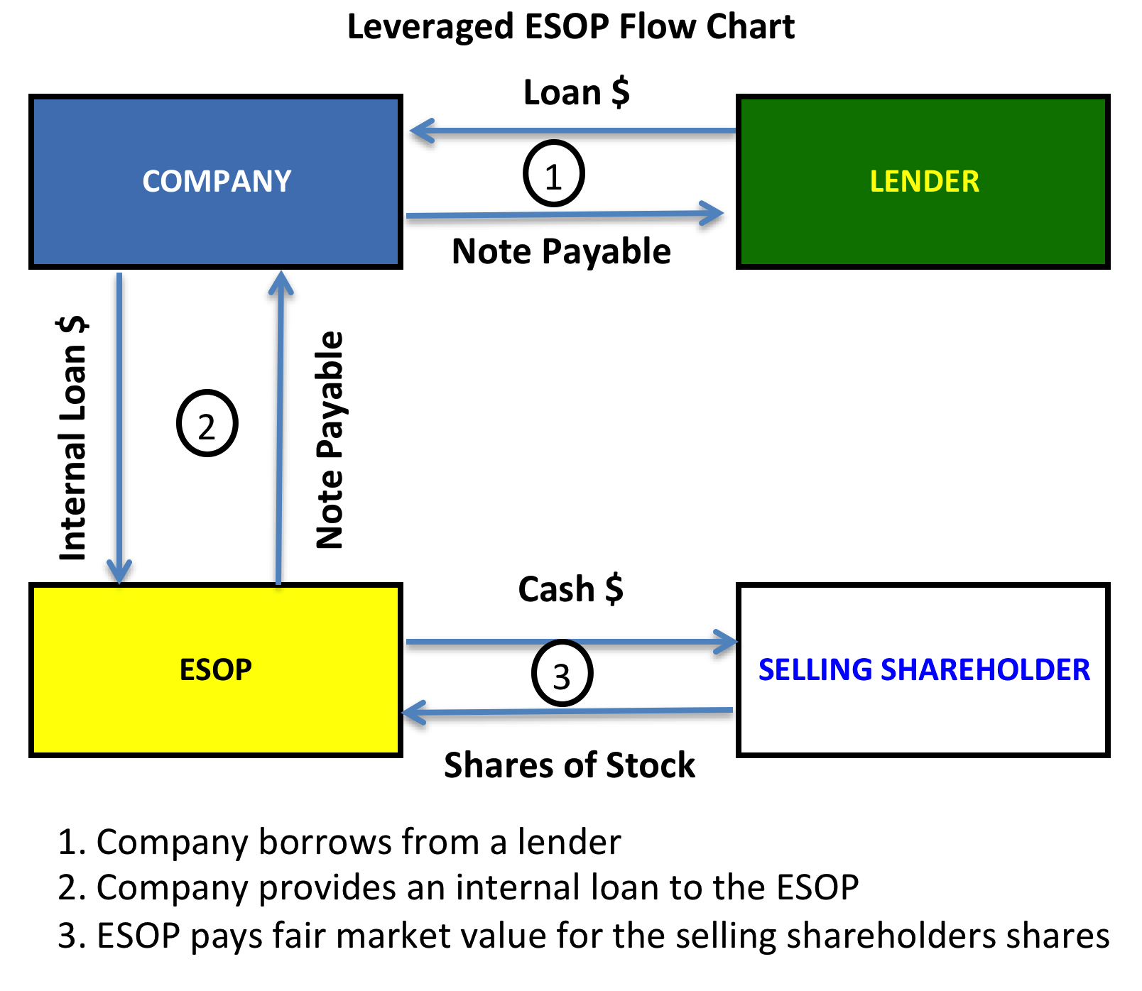 Leverage stock options to offset employee compensation